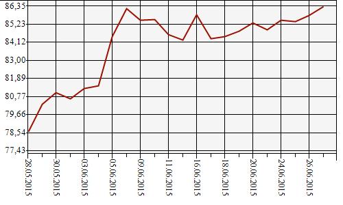 График курса доллара к гривне
